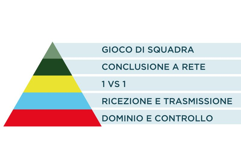 coerver-coaching-interno
